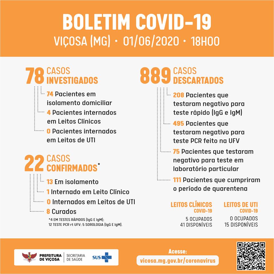 Novo caso de Covid-19 é confirmado em Viçosa