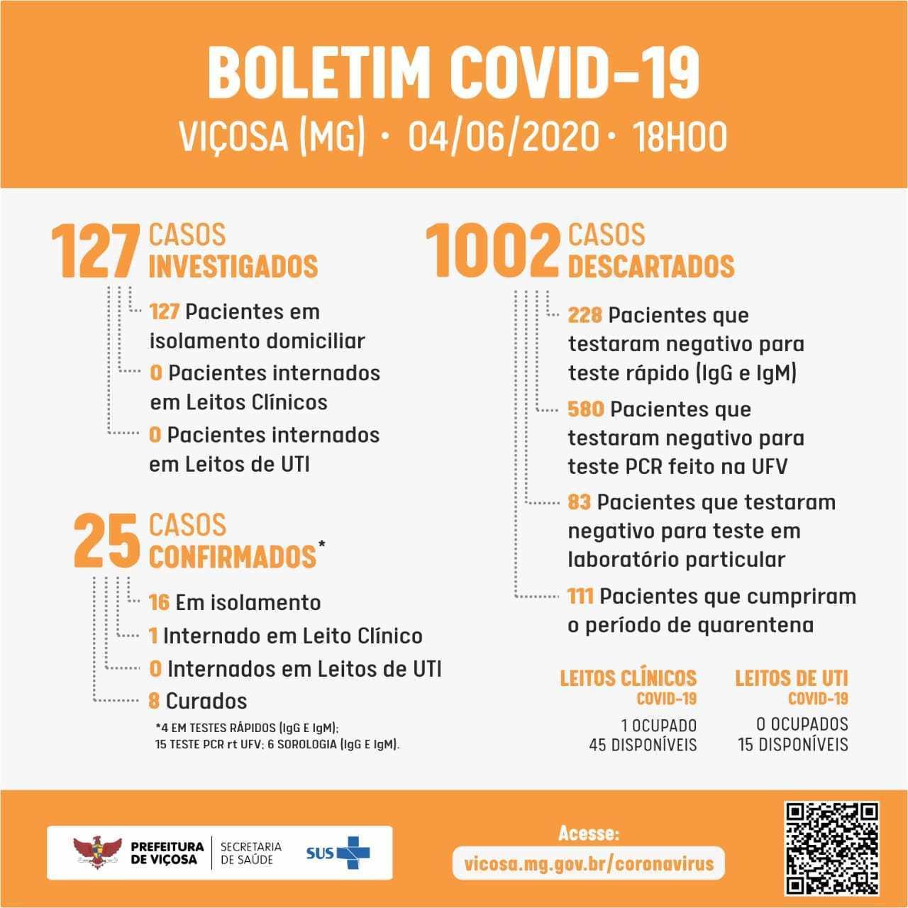 Chega a 25 o número de casos de COVID-19 em Viçosa