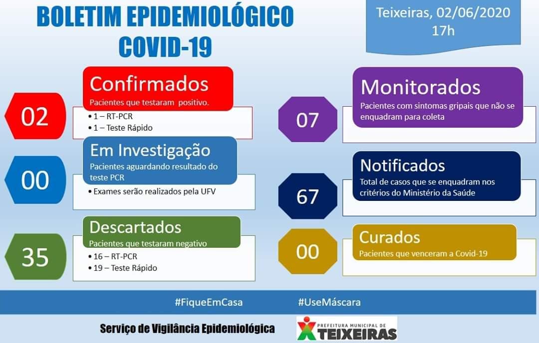 Boletim epidemiológico atualizado sobre casos de coronavírus em Teixeiras 02/06