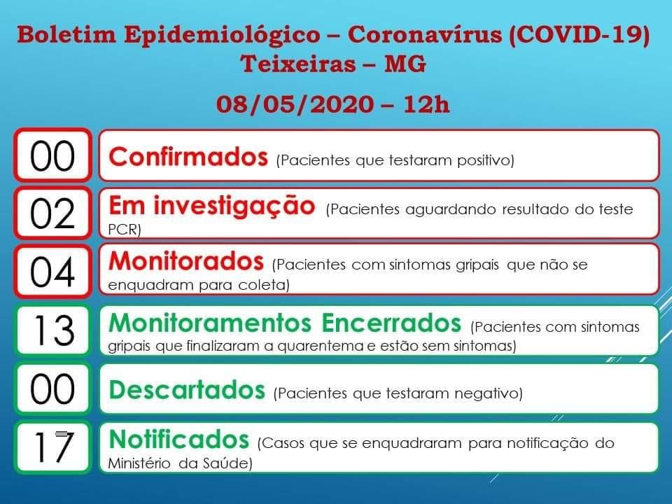 Boletim Epidemiológico atualizado sobre casos de coronavirus em Teixeiras