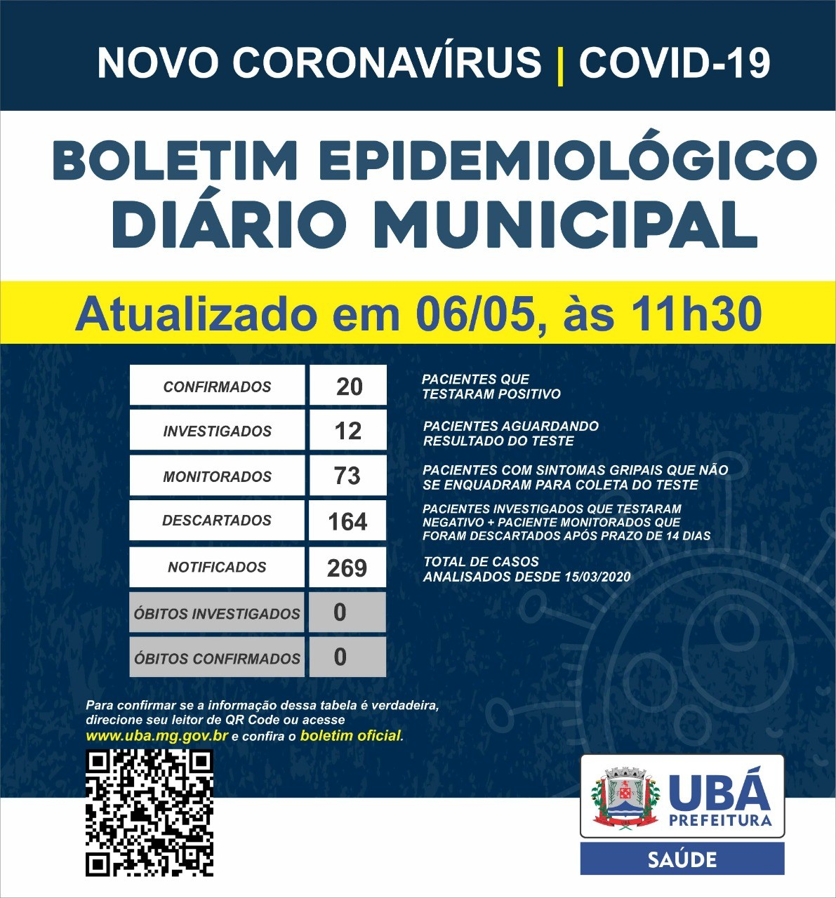 Boletim Coronavirus Uba Mg